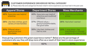 Customer Experience Drivers